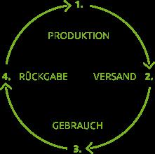 Produktzyklus