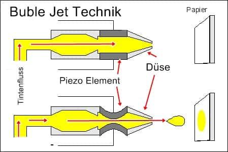 Das Buble Jet Prinzip bei Canon Tintenstrahldruckern
